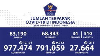 Pasien Sembuh Tembus Angka Tertinggi Menjadi 9.912 Orang Per Hari